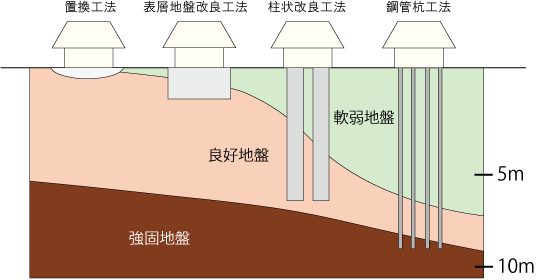 地盤改良の4つの工法説明図