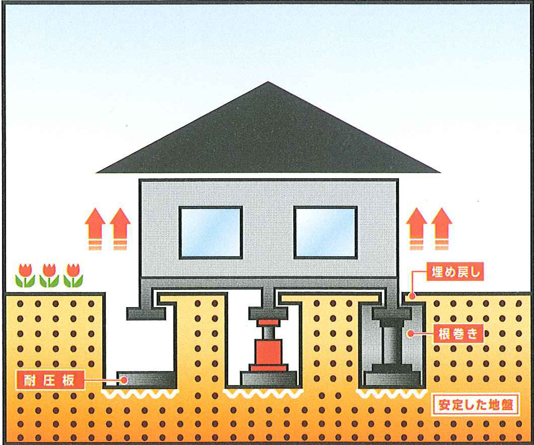 耐圧板工法
